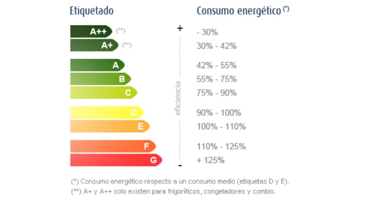 etiquetado-eficiencia-energetica-2